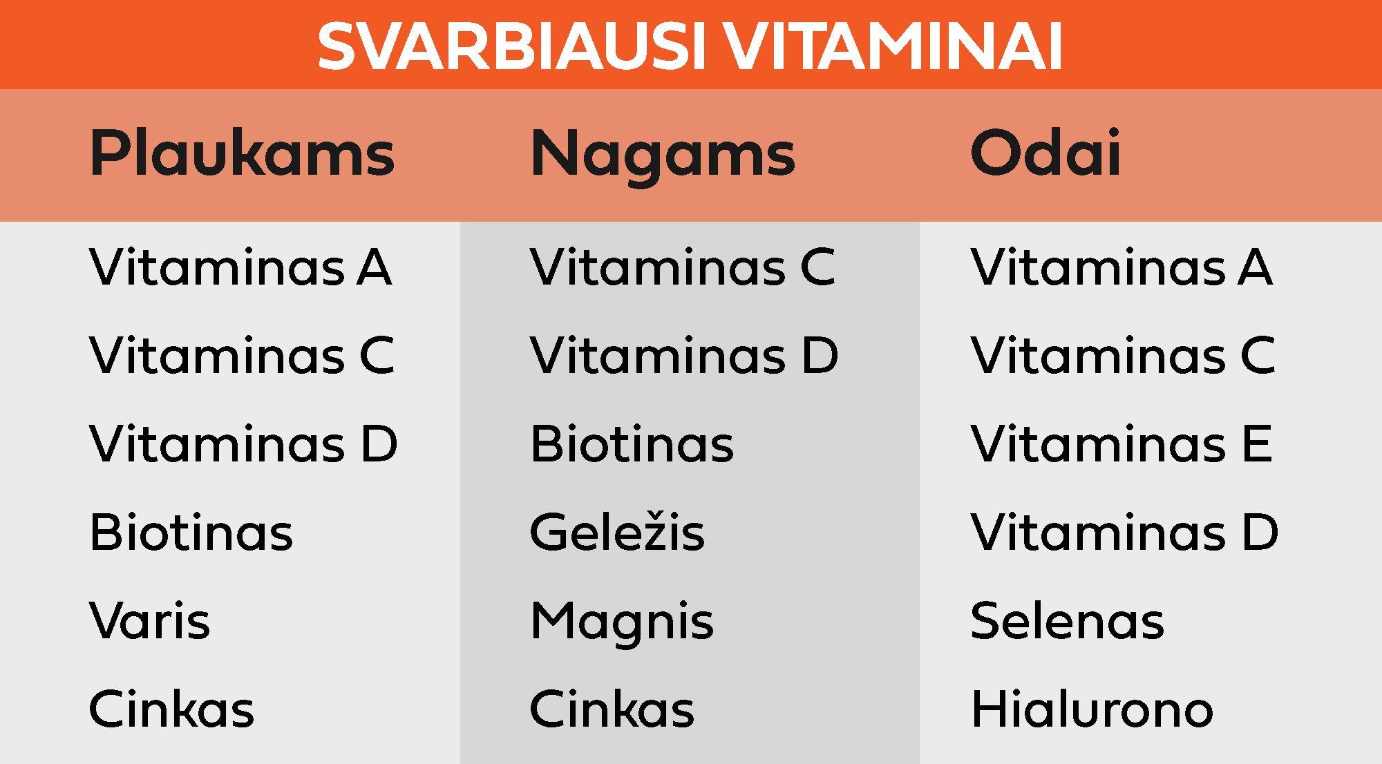 svarbiausi vitaminai plaukams, nagams, odai